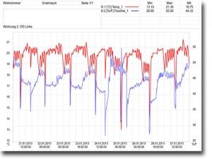 Grafische Auswertung einer Langzeitmessung von relativer Luftfeuchte und Temperatur